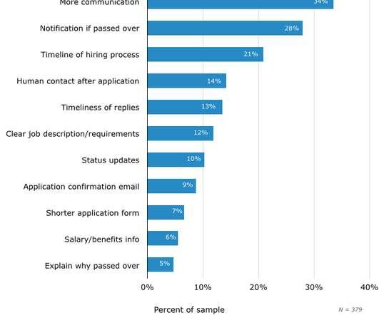 digital marketing salary guide australia