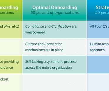 guidelines and onboarding human resources today rh humanresourcestoday com New Employee Orientation New Employee Training