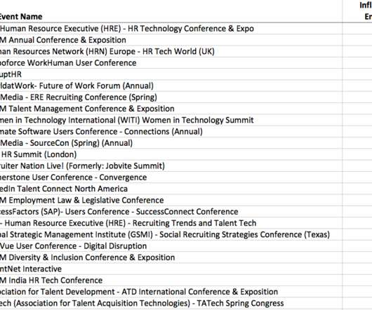 Ranking HR Conferences By Total Tweets and Influencer Engagement