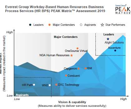 Global HR and Workday - Human Resources Today