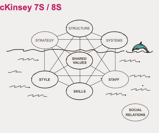 strategy mckinsey 7 model The mckinsey's 7s framework is a management model that describes seven factors to organize a company in a holistic and effective way strategy - strategy is the plan of action an organisation prepares in response to, or anticipation of, changes in its external environment.
